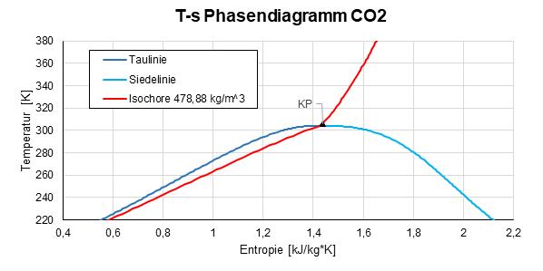 T-s Diagramm CO2,Institut für Kernenergetik und Energiesysteme, Universität Stuttgart