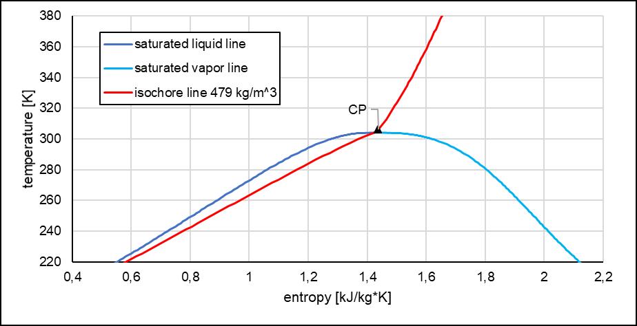 T-s Diagram of CO2,Institut für Kernenergetik und Energiesysteme, Universität Stuttgart